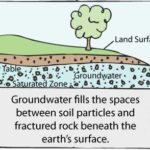 Let's talk about Groundwater Contamination