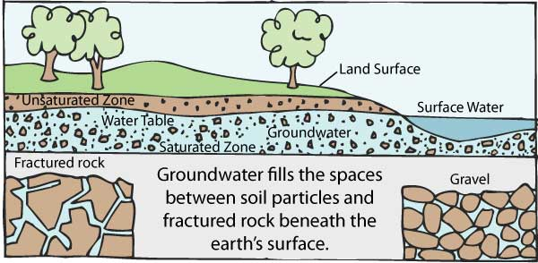 Groundwater photo